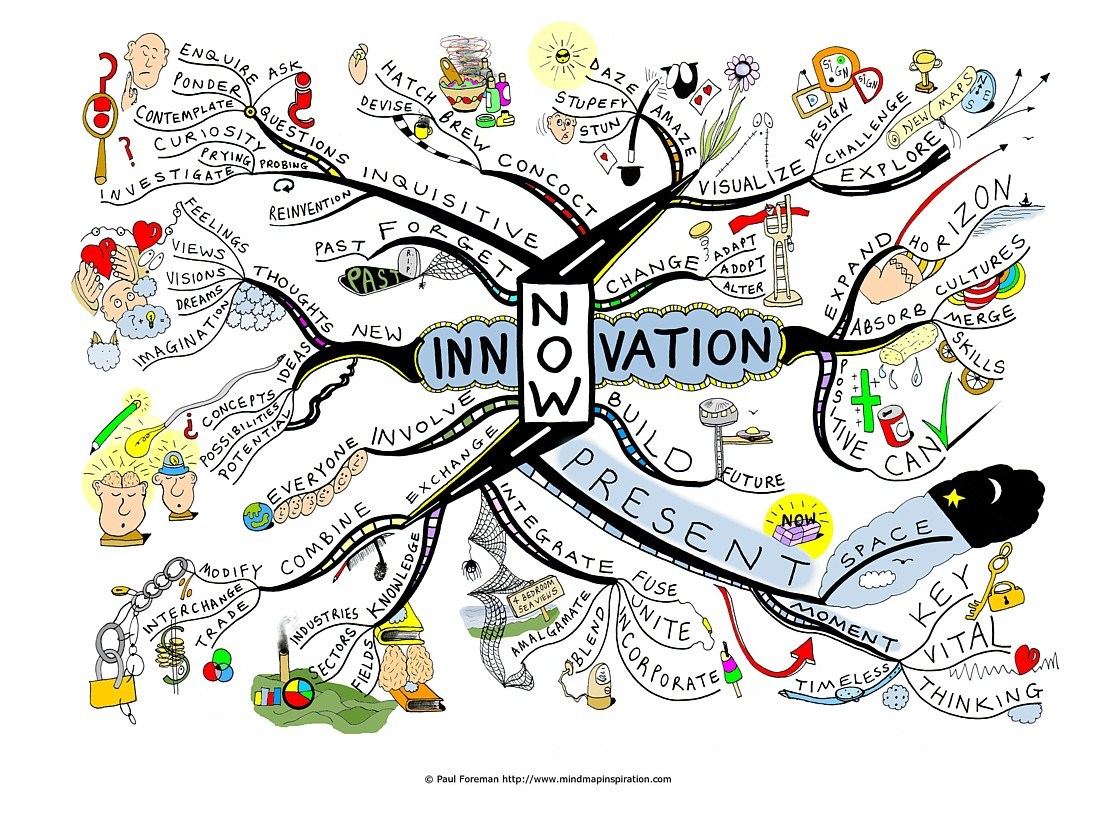 innovation Ready Mind Map